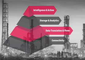 W17 2019 - 4 Steps to Refining Your IIoT Data