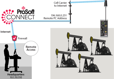 Oil and Gas Remote Access via ProSoft Connect