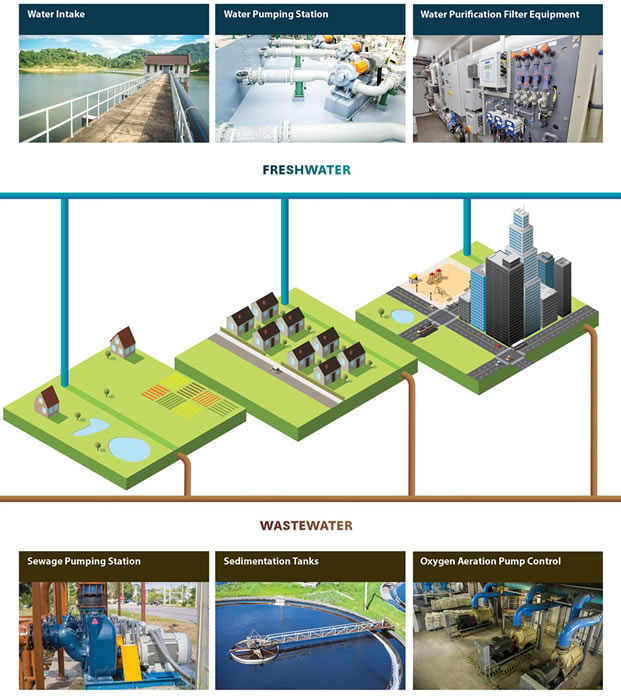 Water Wastewater process overview